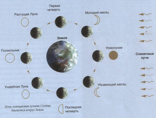 схемы движения Луны вокруг