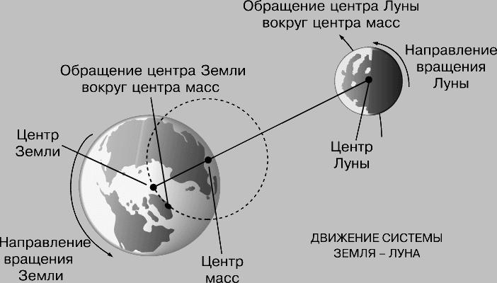 Земли - вращение планеты