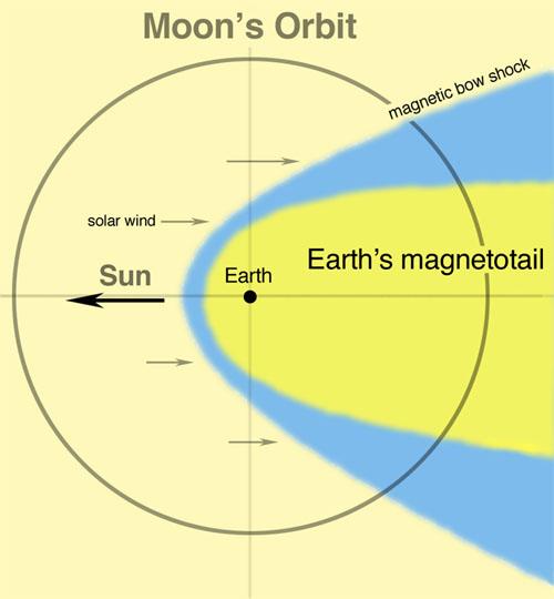 хвосте магнитосферы Земли