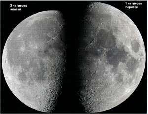 luna-apogey-perigey