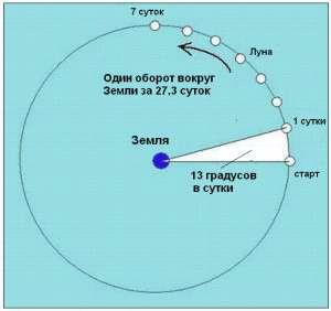 luna-na-orbite